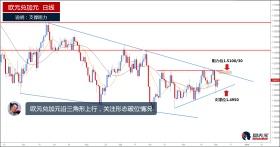 欧元兑加元短线震荡,关注三角形形态破位