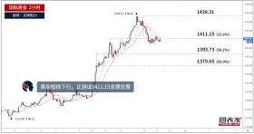 【晨报】黄金开始下行,正测试1411.15支撑位置