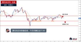澳元兑日元快速下行,下方支撑位见77.50