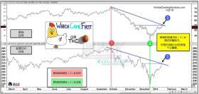 原油和美股高度相关,关注两者测试双重阻力