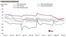 ING:中国经济走弱,中美贸易协商不会一帆风顺