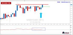 美元兑加元短期看涨,关注上方阻力位1.3500