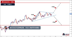 美元兑日元反弹走高,关注三角形形态破位