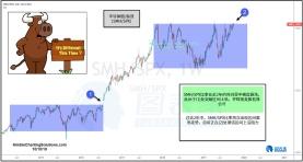 这一比率或将释放强劲的美股看涨信号
