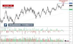 美元指数破位失败,纽元兑美元或向上回调
