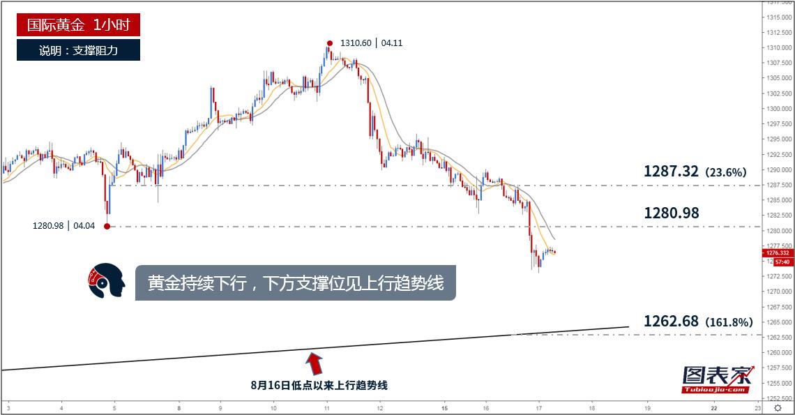 【晨报】黄金持续走低,关注8月16日以来上行趋势线支撑-图表家