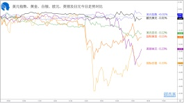 【1分钟,把握美盘交易机会】关注欧元兑日元、澳元兑美元破位机会