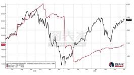 估值与盈利预期脱钩,科技股崩盘风险迫近