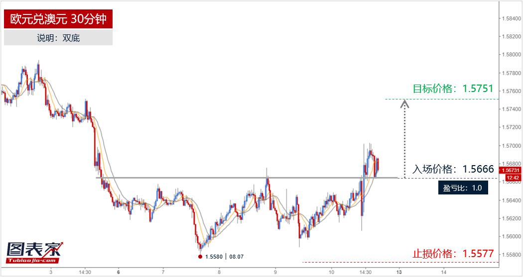 欧元兑澳元突破双底颈线,目标见1.5751-图表家