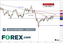 澳元兑日元测试下降趋势线,进一步阻力见79.85