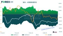 美元兑加元上涨动能衰竭,关注趋势线支撑
