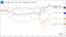 【1分钟,把握美盘交易机会】关注英镑兑瑞郎、欧元兑英镑破位机会