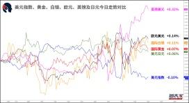 【1分钟,把握美盘交易机会】关注澳元兑瑞郎,欧元兑日元破位机会