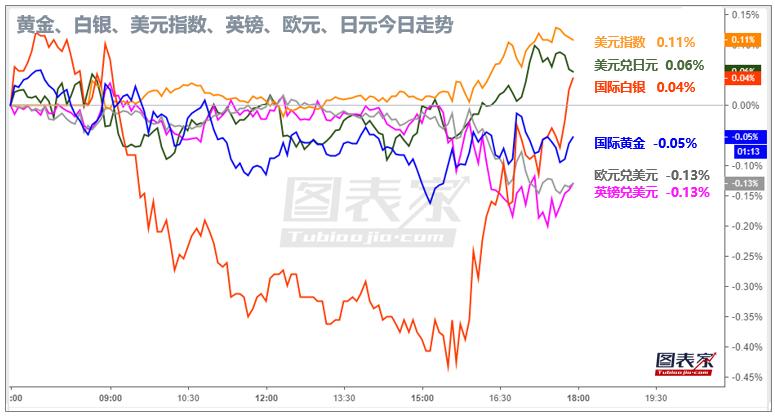 【1分钟,把握美盘交易机会】关注黄金、美元兑日元破位机会-图表家
