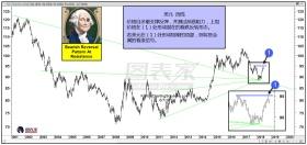 美元酝酿短期顶部,黄金白银或现上涨