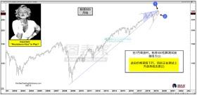 标普形成看跌反转形态,关注价格测试上升趋势新支撑