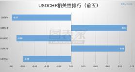 【相关性交易】USDCHF低风险组合策略(04月19日)