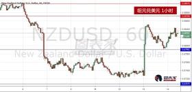 短期可做空纽元兑美元,长期继续追涨