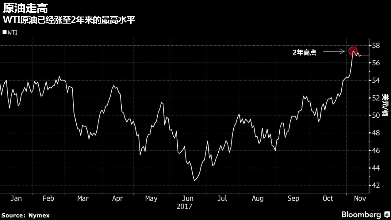 OPEC:原油市场趋于短缺,预计将在本月底决定是否延长减产-图表家