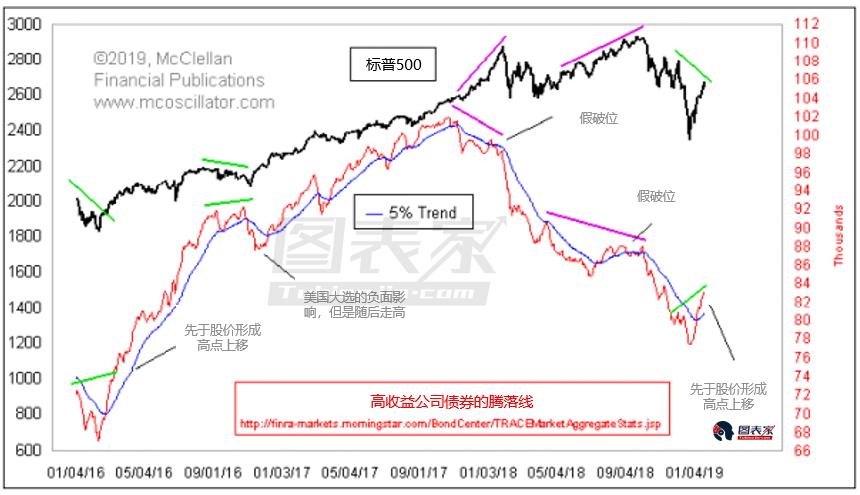 垃圾债券走强暗示流动性回归,美股或将继续反弹-图表家