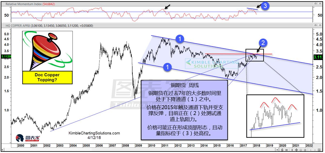 黄金/美元比率测试前高阻力,或为多年未见的看涨信号-图表家