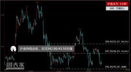 今日金银期货分析(10.11)