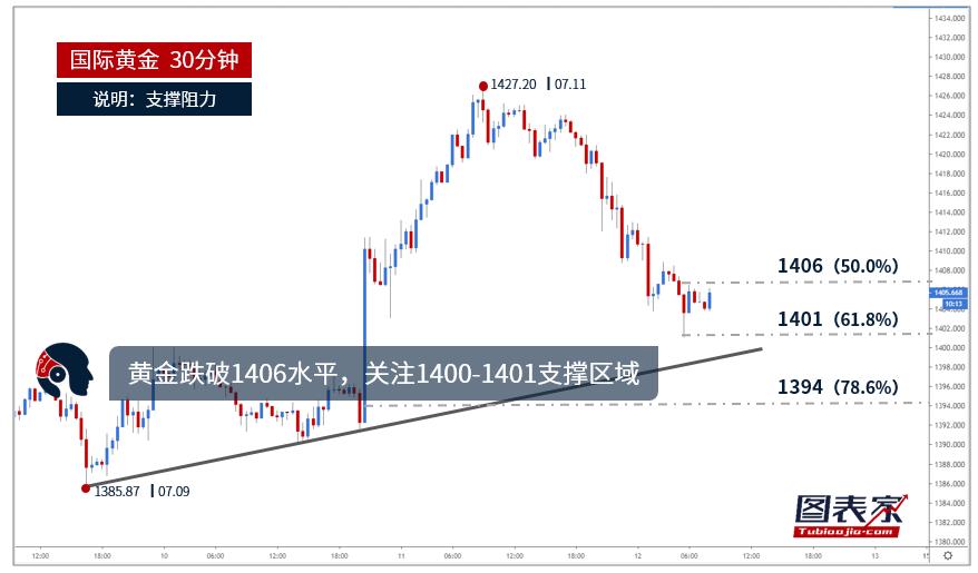 【晨报】黄金跌破1406水平,关注1400-1401支撑区域-图表家