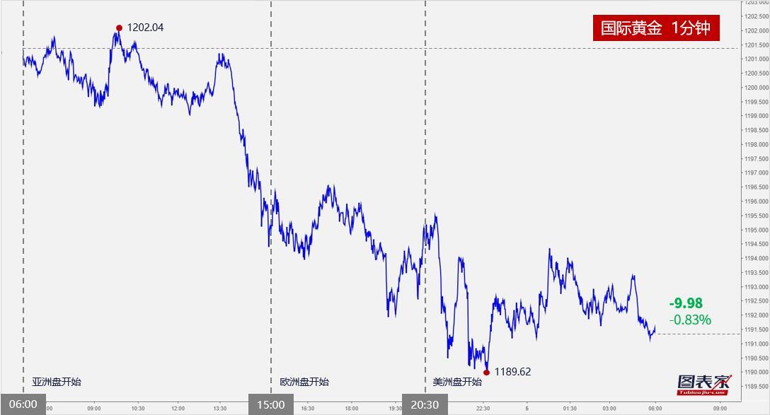【晨报】黄金跌破1200整数关口,日内或跌至1187