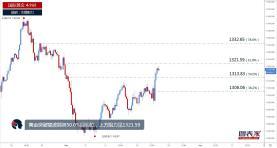 图表家每日一图:黄金快速突破重要阻力,或继续涨至1321.59