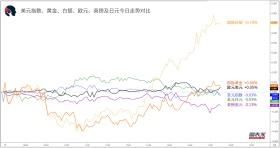 【1分钟,把握美盘交易机会】关注原油、纽元兑日元破位机会