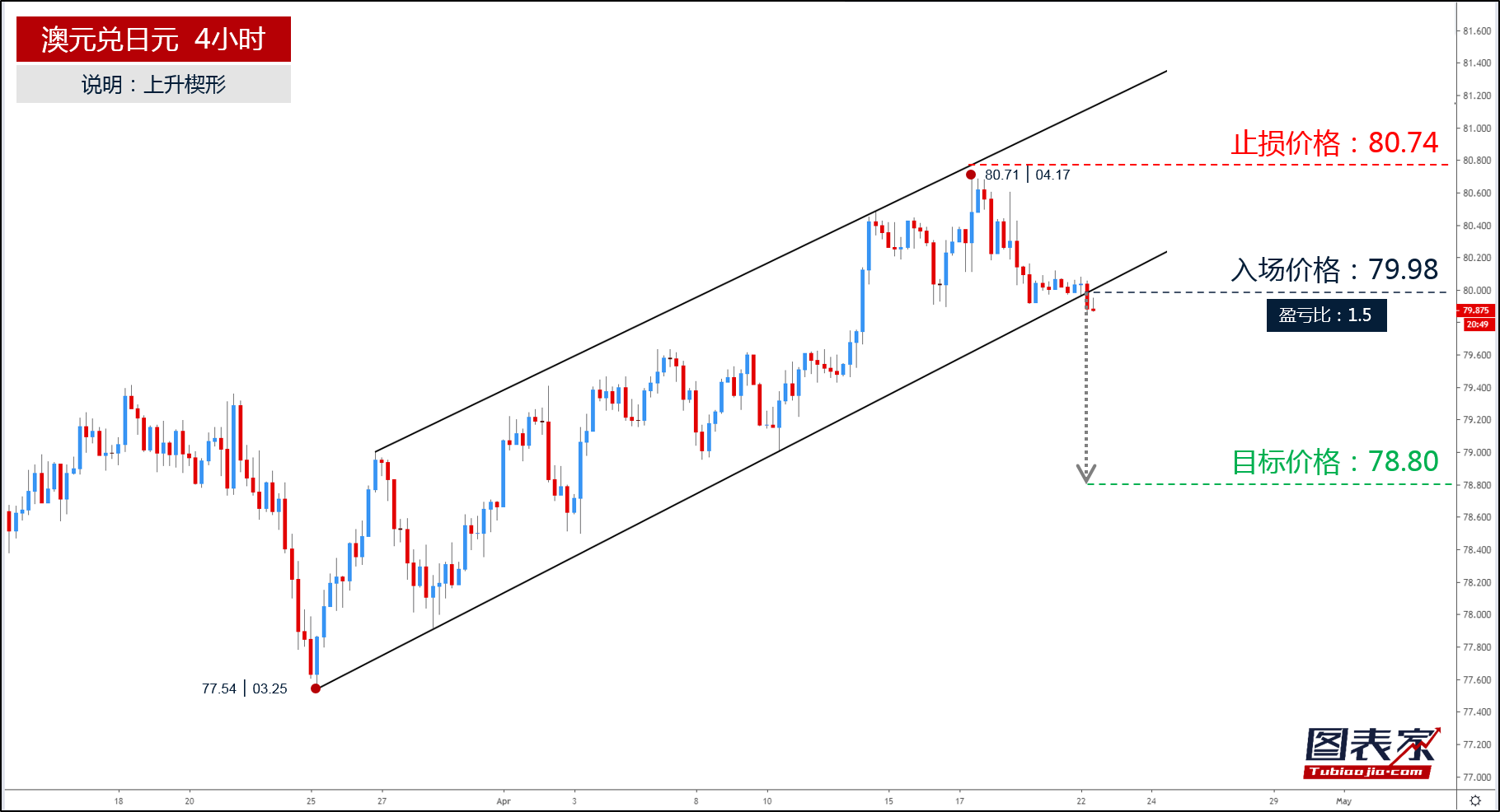 澳元兑日元跌破楔形下轨,目标见78.80-图表家