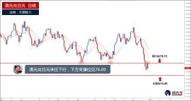 未突破78.70阻力前,继续看跌澳元兑日元
