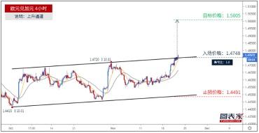 欧元兑加元突破通道上轨,目标见1.5005-图表家