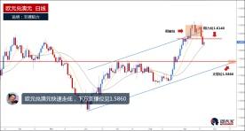 欧元兑澳元快速下行,1.6140或再次吸引卖家