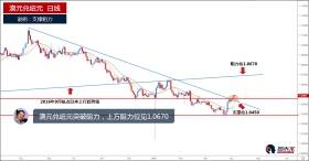 澳元兑纽元突破阻力,或涨至1.0670