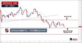 欧元兑日元继续下行,下方支撑位见120.90