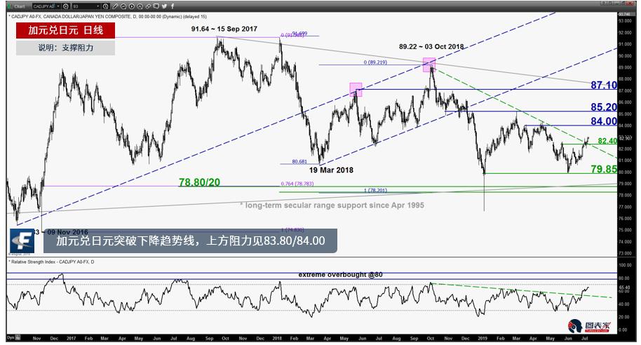 加元兑日元突破下降趋势线,上方阻力见83.80/84.00-图表家