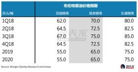 大摩:供应短缺将支撑油价走高,三季度布油料升至75