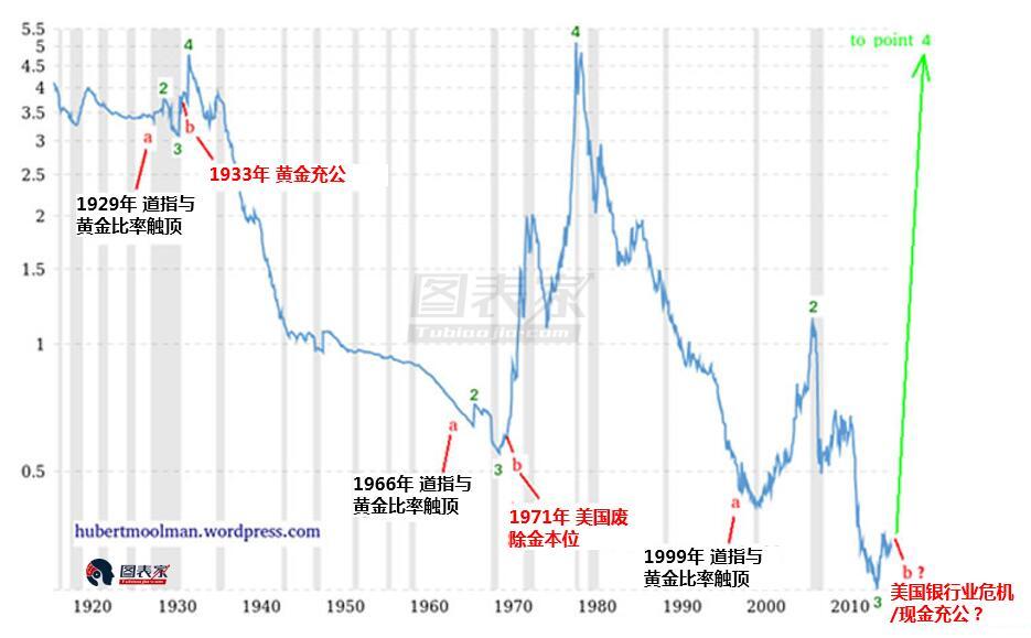 金价与货币基础比率暗示危机一触即发,做空黄金不明智-图表家