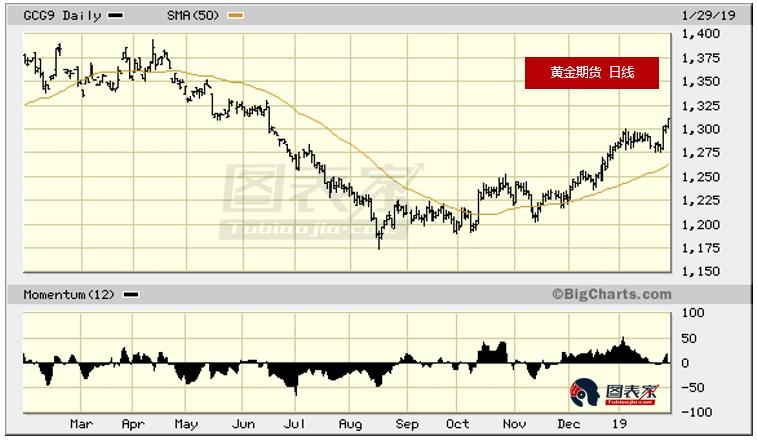 黄金仍有上涨空间,或涨至去年4月高点-图表家
