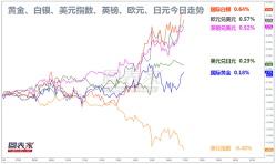 【1分钟,把握美盘交易机会】关注原油,欧元兑纽元破位机会